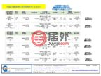 日本TokyoOta的商业地产,编号48302233